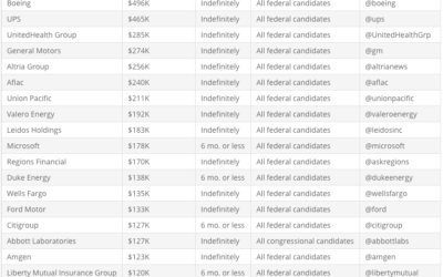 It's critical to keep pressure on corp campaign donors to halt $ to the 147 EC College objectors ONLY.